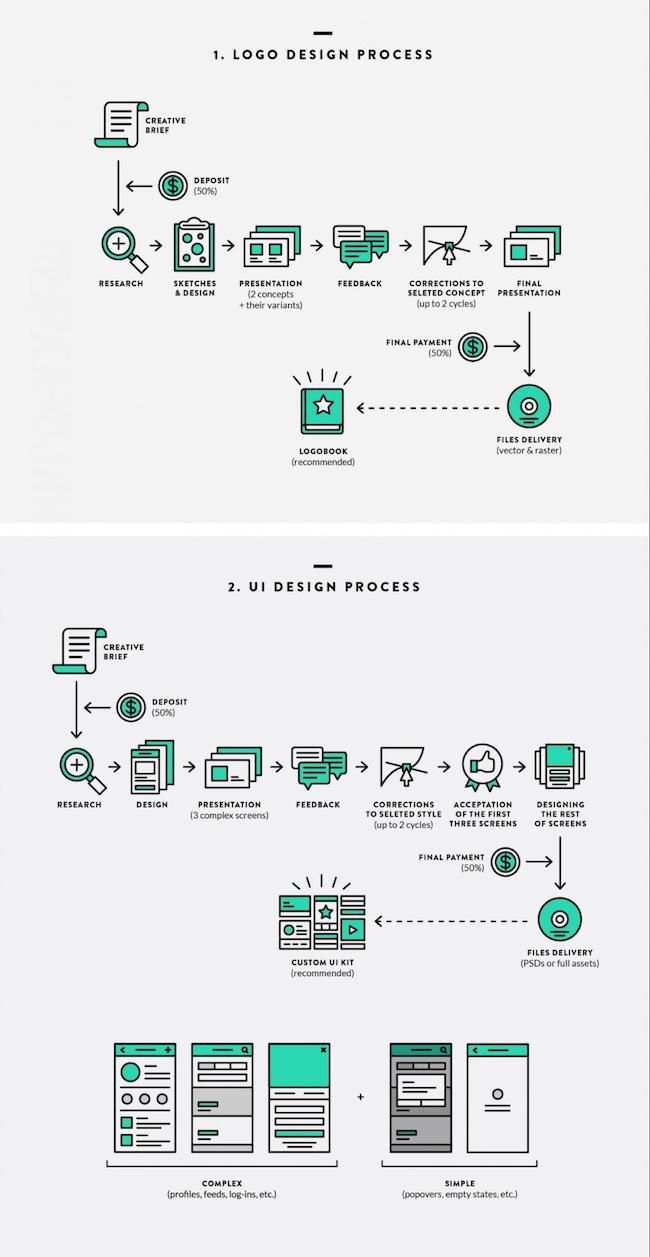 30 Product Roadmap Templates Examples And Tips Infographic