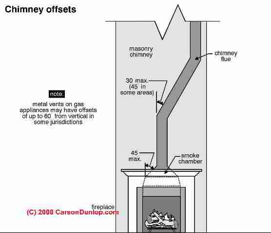 Fireplace Flue Google Search Fireplace Pinterest