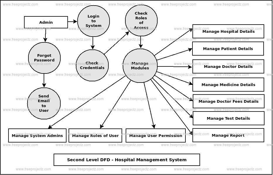 Patient Flow Chart In Hospital Luxury Hospital Management