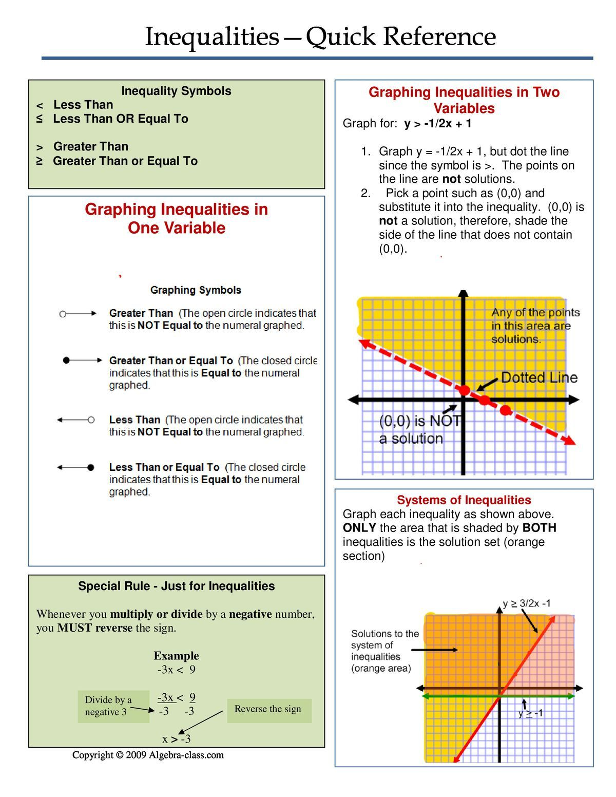 Algebra 1, Inequalities quick reference sheet Math