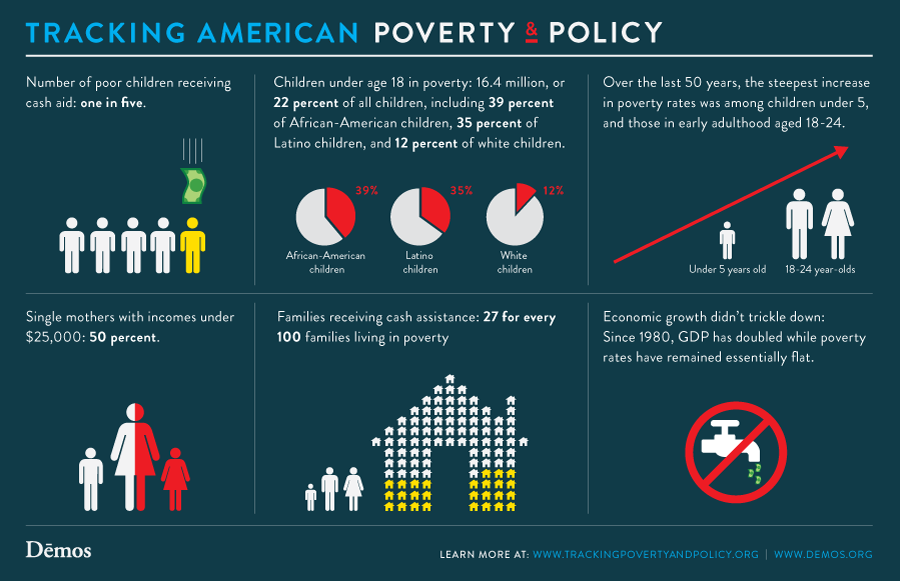 More Facts About Poverty  Policy In America  Infographics  More Facts About Poverty  Policy In America