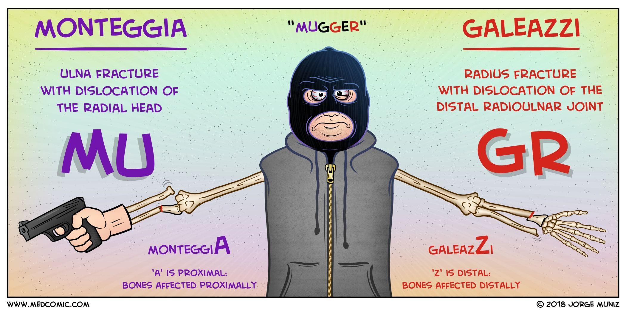 "Monteggia vs Galeazzi MUGR (pronounced ""MUGGER ..."