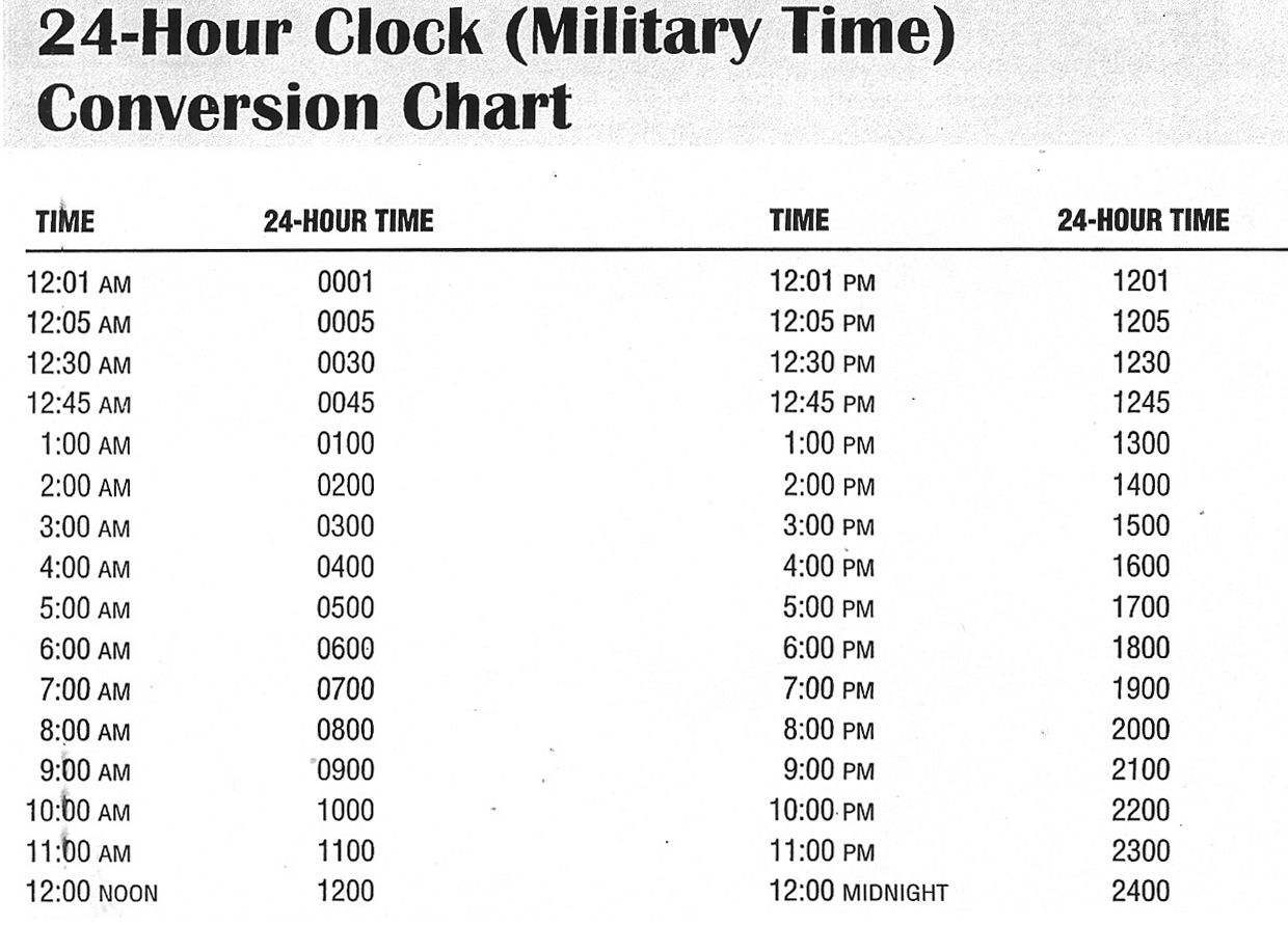 In The United States Military Military Time Is Similar To