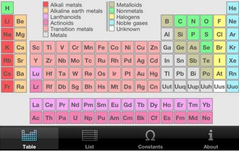 5 (good) ways smartphones are being used in high school Smart - new periodic table app.com