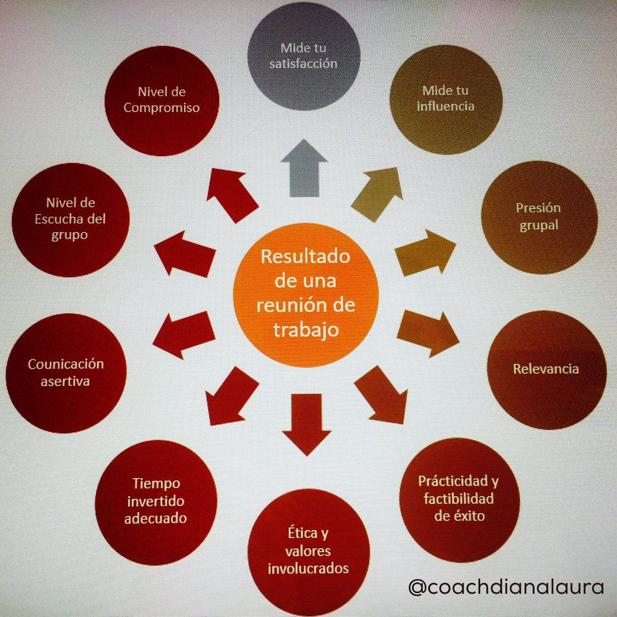 "Rumbo Coach on Twitter: ""Elementos a evaluar al finalizar una #reunióndetrabajo #coachingempresarial #empresa https://t.co/YSbjWRZjW1"""