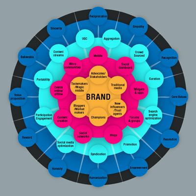 components of marketing communication