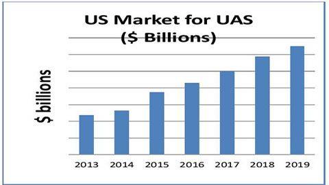 The US UAV Market Will Grow to $15 Billion in 2020 Pinterest