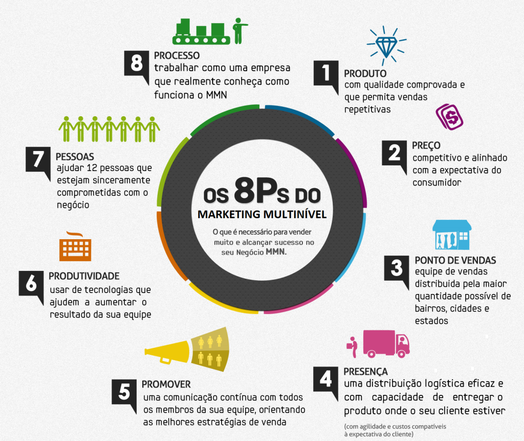 8 ps of service marketing The eight 'p's of marketing is a tool which can help voluntary sector  looking at  the latest thinking on funding, finance and public services.
