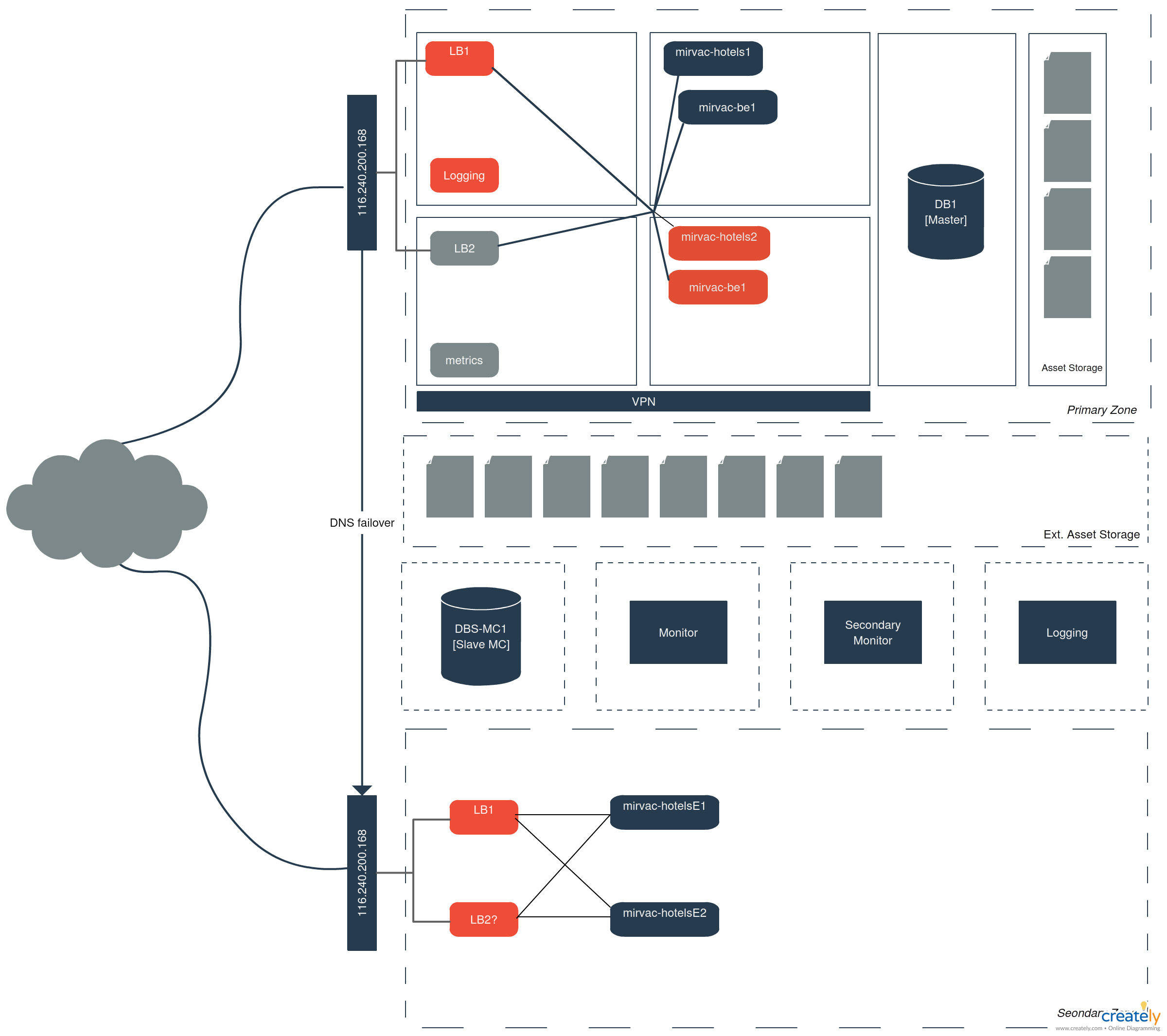 small resolution of block system architecture this is a system architecture block diagram system architecture diagram is a great way to illustrate high level flow used in