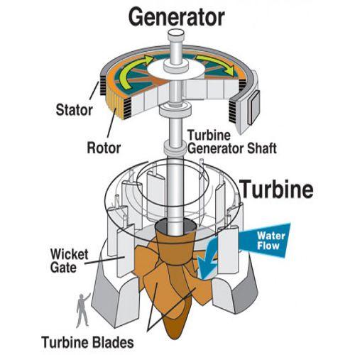 Power Plant Process Flow Diagram With Images Process Flow