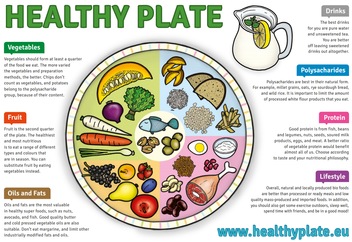 Healthy eating plate healthy diet pinterest alkaline diet healthy eating plate pooptronica Gallery