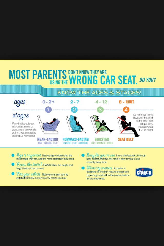 What Car Seat To Use At What Age Chicco Chart Carseat Safety