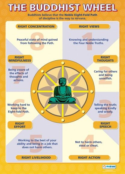 The Buddhist Wheel Poster - Get yourself in Balance with a
