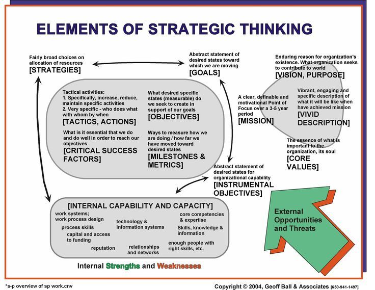 Elements of strategic thinking business mindset pinterest definitions malvernweather Choice Image
