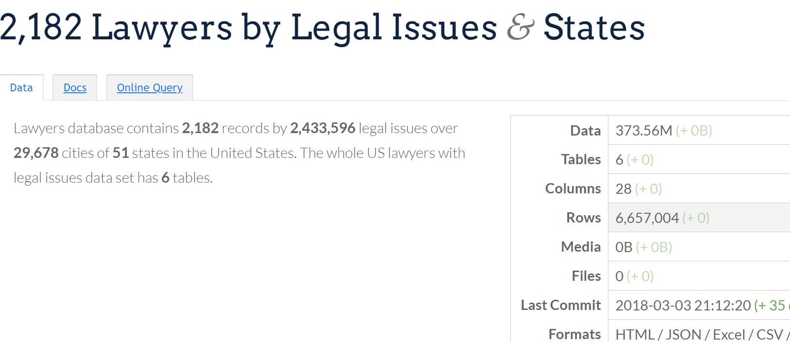 2,182 Attorneys by Legal Issues & States https//datasn.io