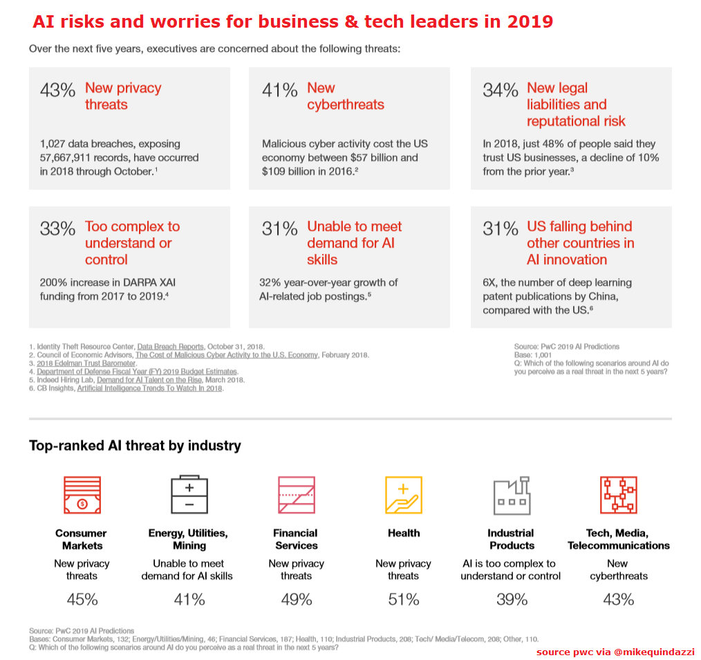 Ai Risks And Worries Business Tech Leaders In 2019 Pwc Via Mikequindazzi Machinelearning Deeplearni Deep Learning Data Science Machine Learning