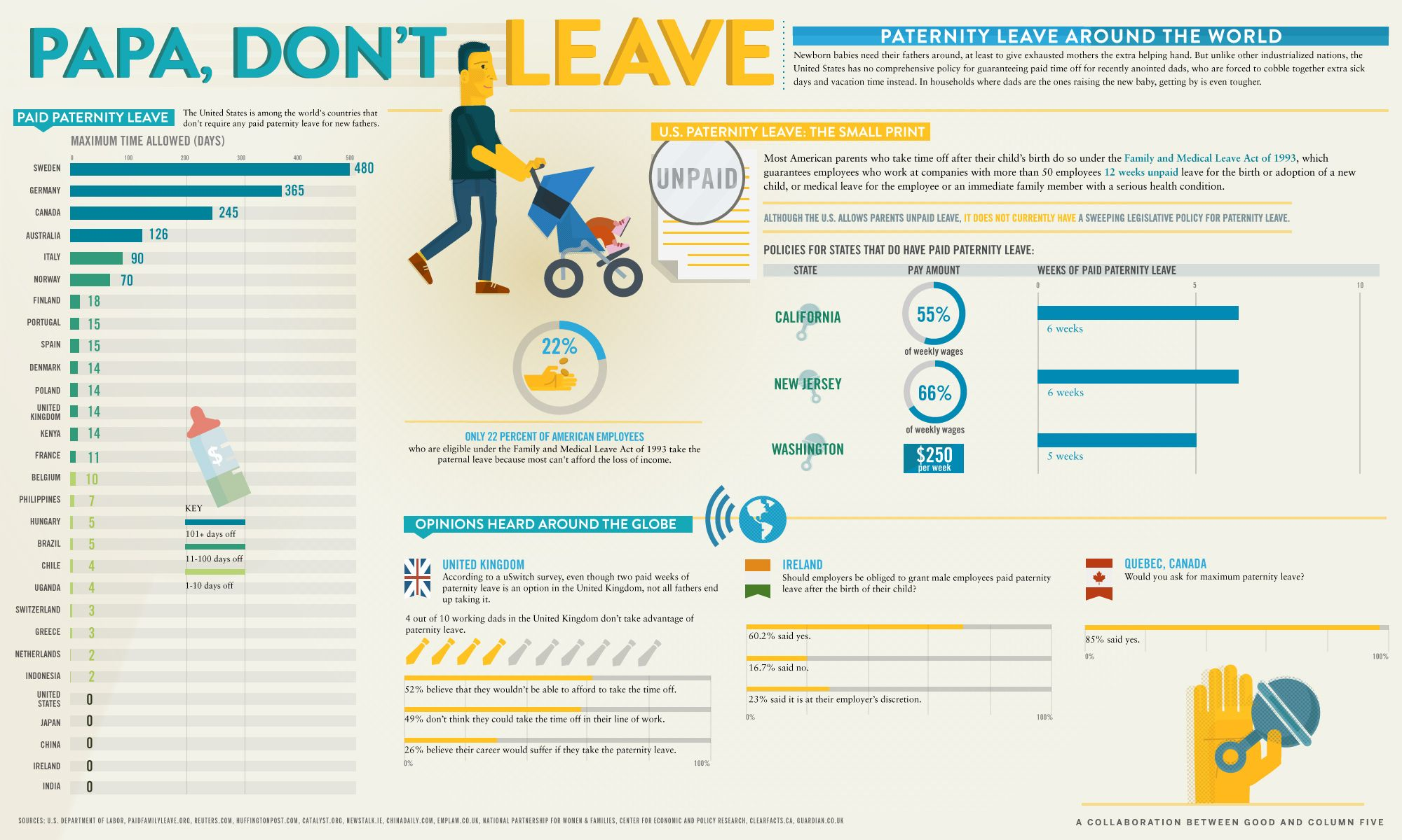Infographic paternity leave around the world