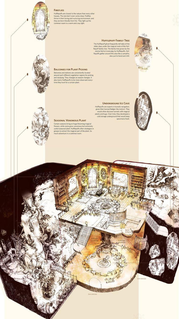 Hufflepuff common room layout | Proud Hufflepuff | Pinterest ...