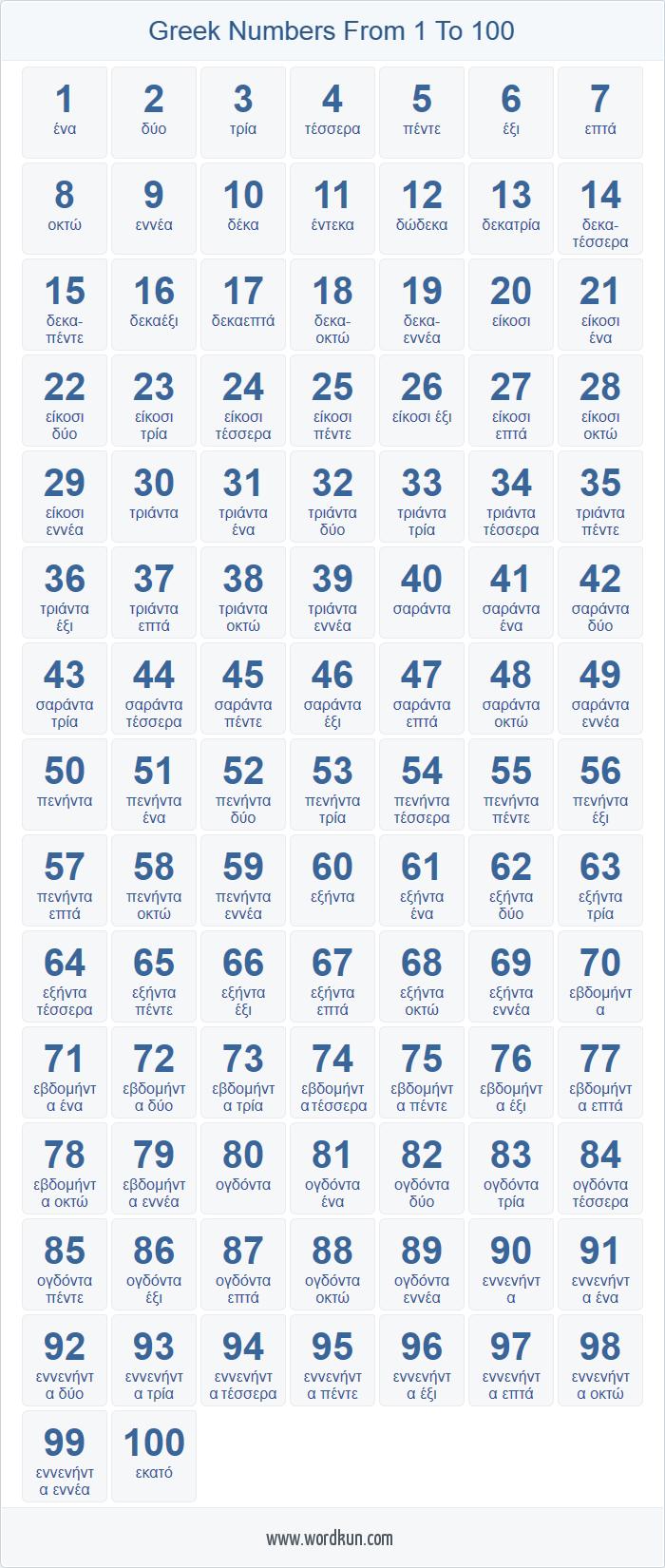 Greek Numbers 1 100 Chart Korean Language Learning Korean Words Learning Turkish Language