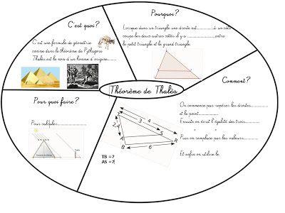 Cours de Mathématiques en Mandala/Carte mentale: Géométrie