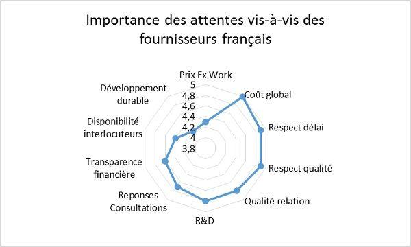 Attentes des acheteurs vis à vis des fournisseurs français