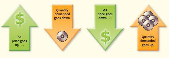 Demand The Demand Curve And Elasticity Of Demand Law Of Demand Demand Market Economy