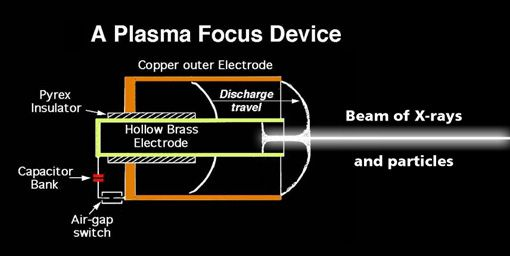 Dense Plasma Focus Device Google Search Plasma Electrodes Capacitors