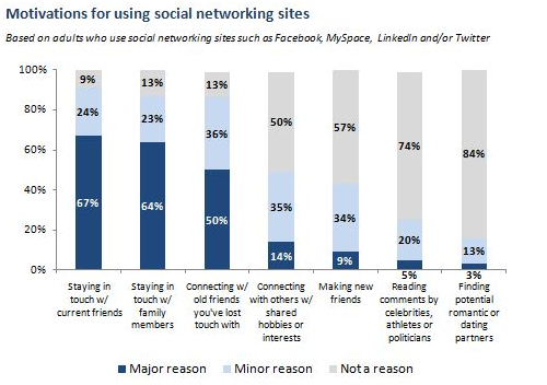 social enterprise need to know more about social network behavior