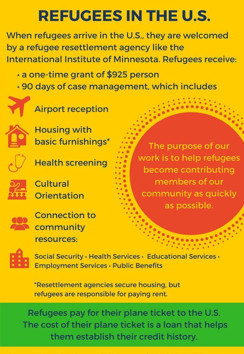 Refugee Resettlement International Institute of