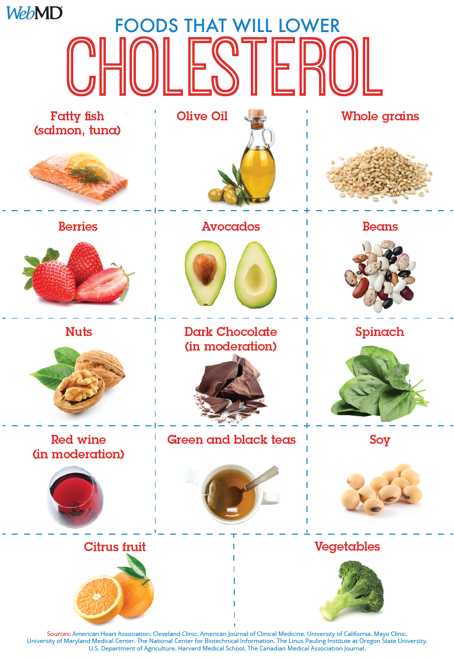 Foods To Help Lower Ldl Bad Cholesterol Low Cholesterol Diet Plan Low Cholesterol Diet Cholesterol Lowering Foods