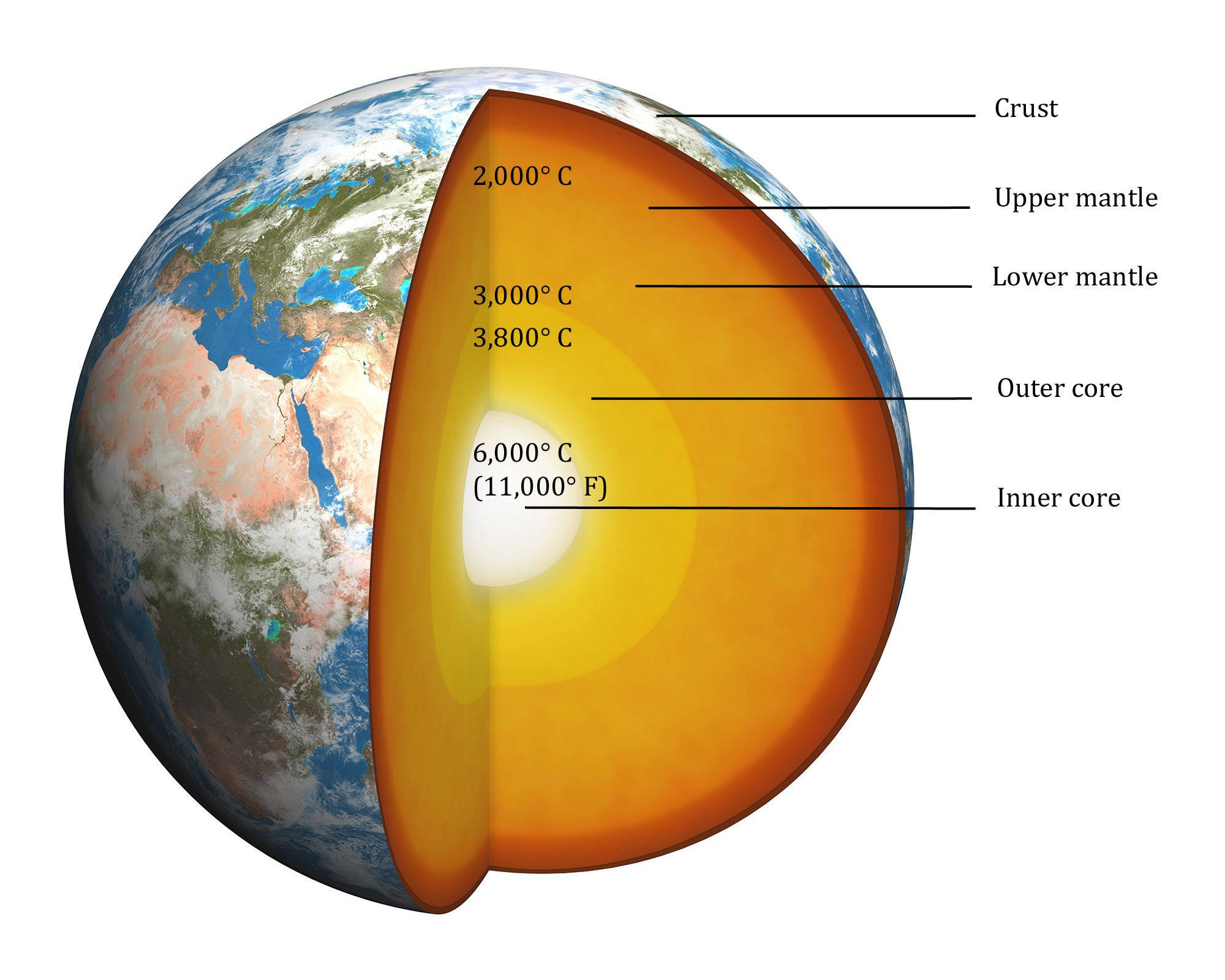 Earth Temps Jpg 2000 1600 Earth Images Earth Inner Core