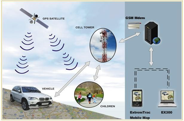 Gps Tracking Systems >> Gps Tracking Device India Connect My World Provides Best Online