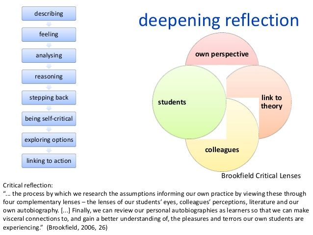 the brookfield lens theory