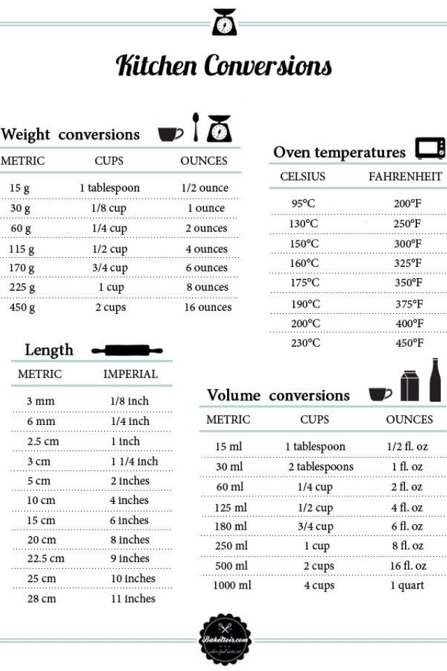 Omrekentabellen voor gewichten en temperaturen lauras bakery conversion chart for measurements for cooking and baking forumfinder Choice Image