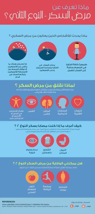 ماذا تعرف عن مرض السكر النوع الثاني Health Healthy Diabetes Education Health Advice