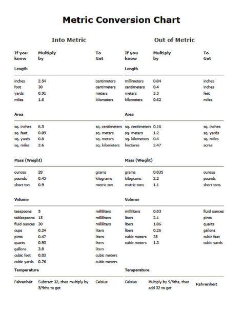metric conversion table METRIC CONVERSION CHART - PDF Printable