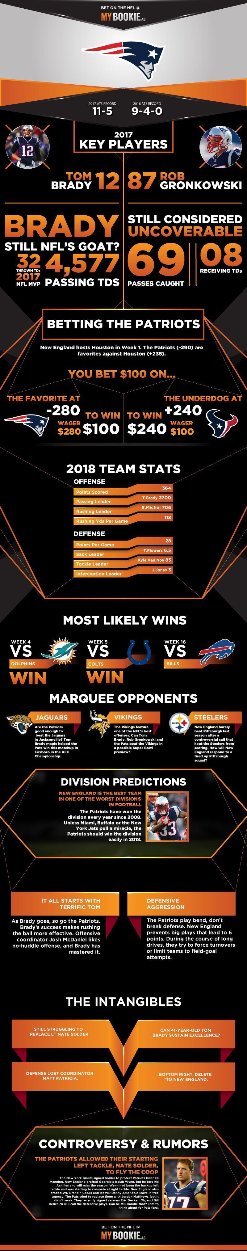 New England Patriots Odds, 2020 News, Scores, NFL Lines