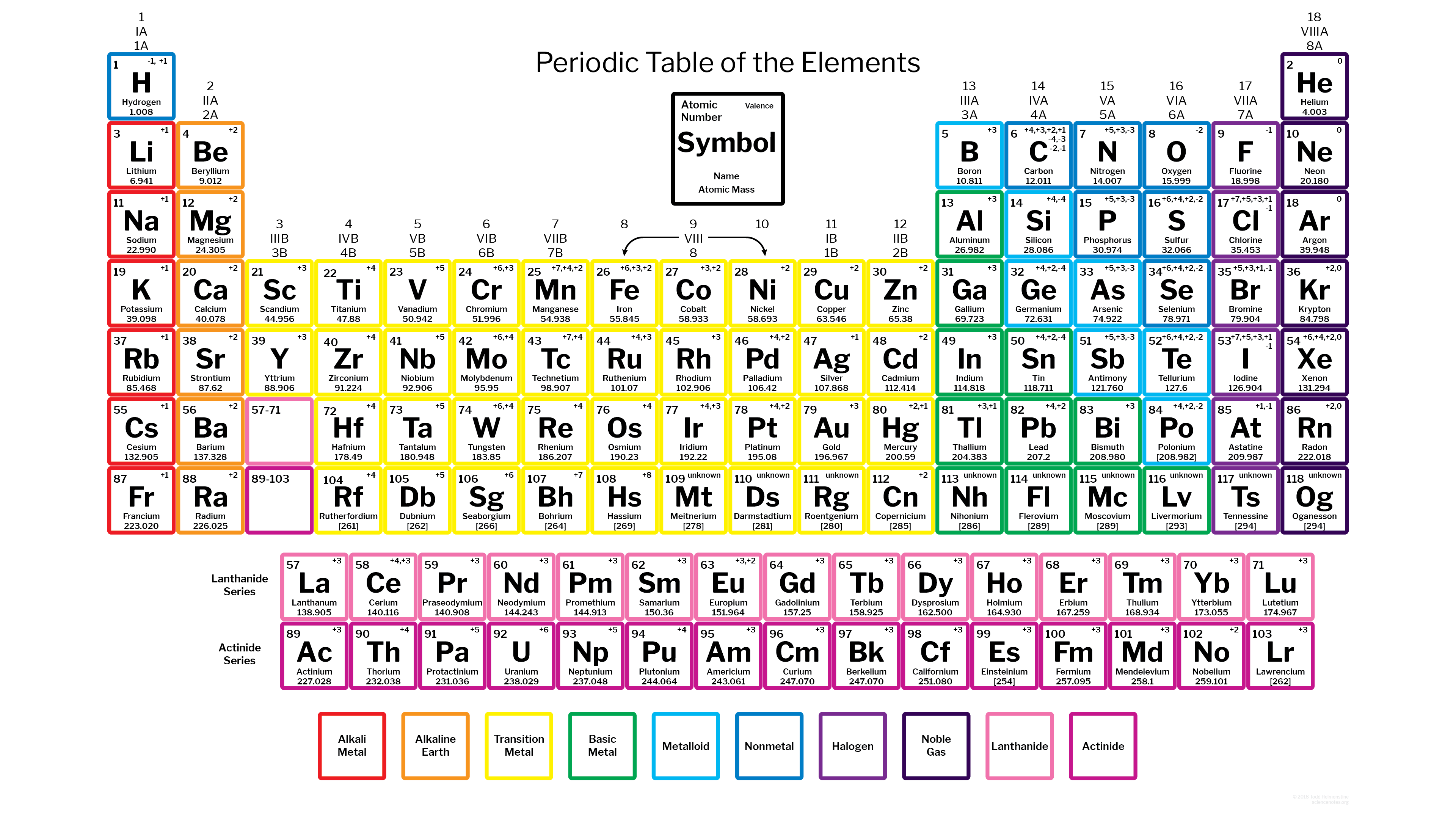 Color Periodic Table With 118 Elements And Charges Periodic Table Words Periodic Table Of The Elements Periodic Table Printable [ 2160 x 3840 Pixel ]
