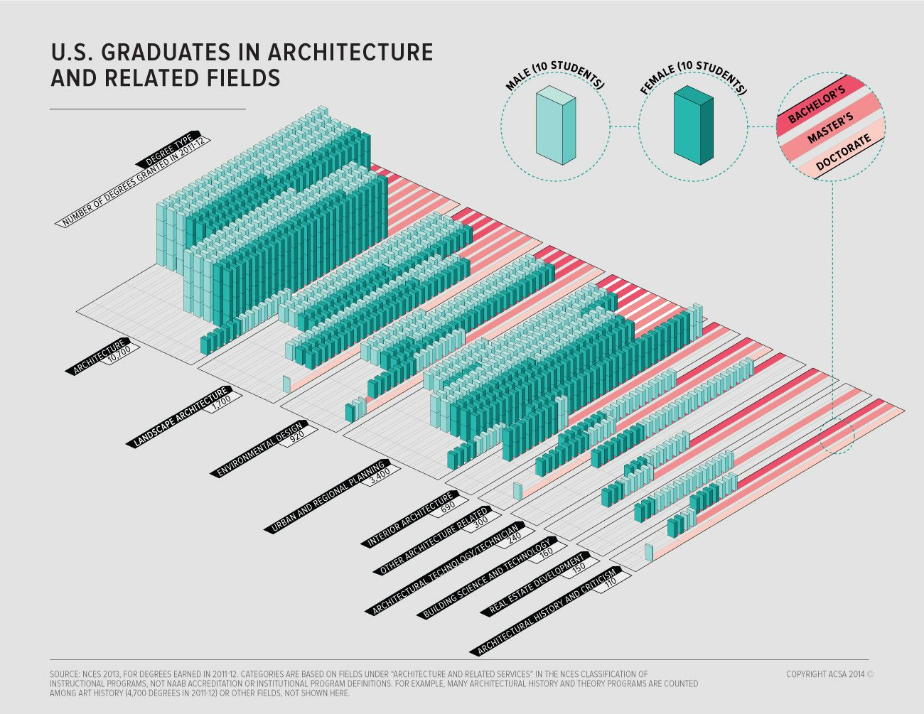 At almost every degree level in almost every architecturerelated