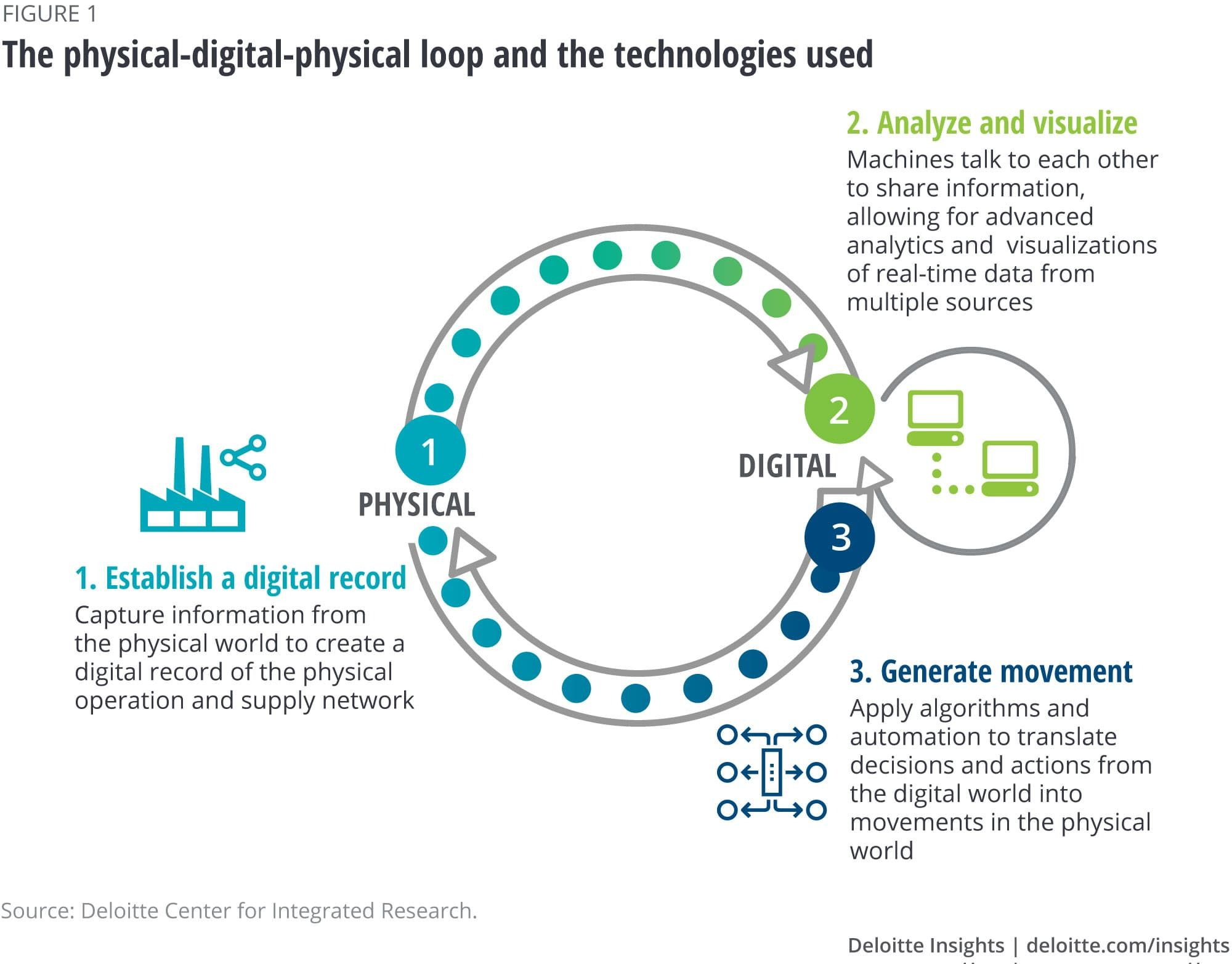 The Physical Digital Physical Loop And The Technologies Used