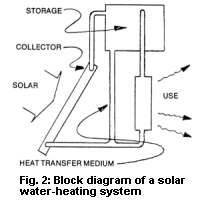 7 solar water heating system designs by michael hackleman fix it 7 solar water heating system designs by michael hackleman ccuart Images