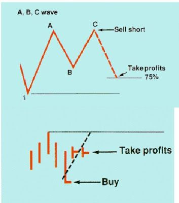 Abc Scalping Stock Market Forex Trading Forex Trading Basics