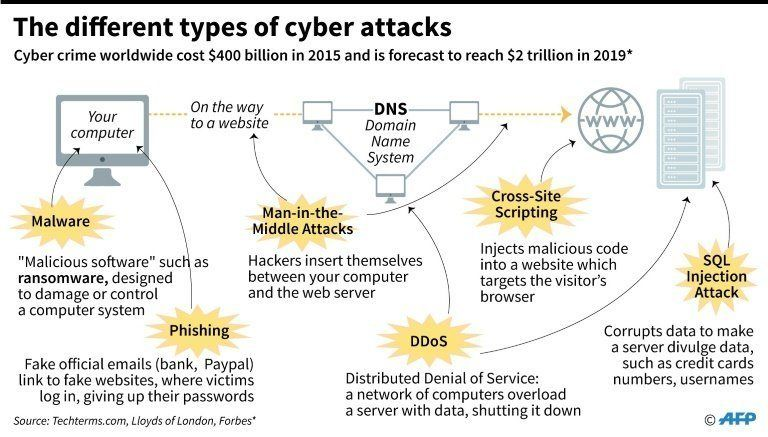 The 6 Types Of Cyber Attacks To Protect Against In 2018