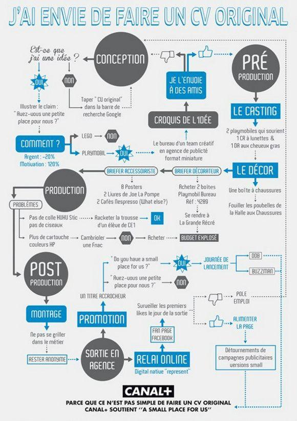 J Ai Envie De Faire Un Cv Original Mode S D Emploi Cv Infographiste Cv Original Faire Un Cv
