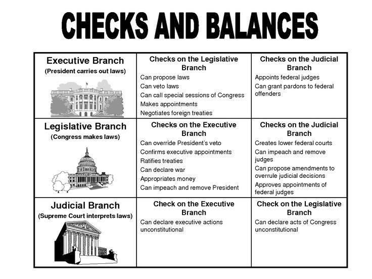 6 foundational principles of the constitution worksheet Google – Checks and Balances Worksheet