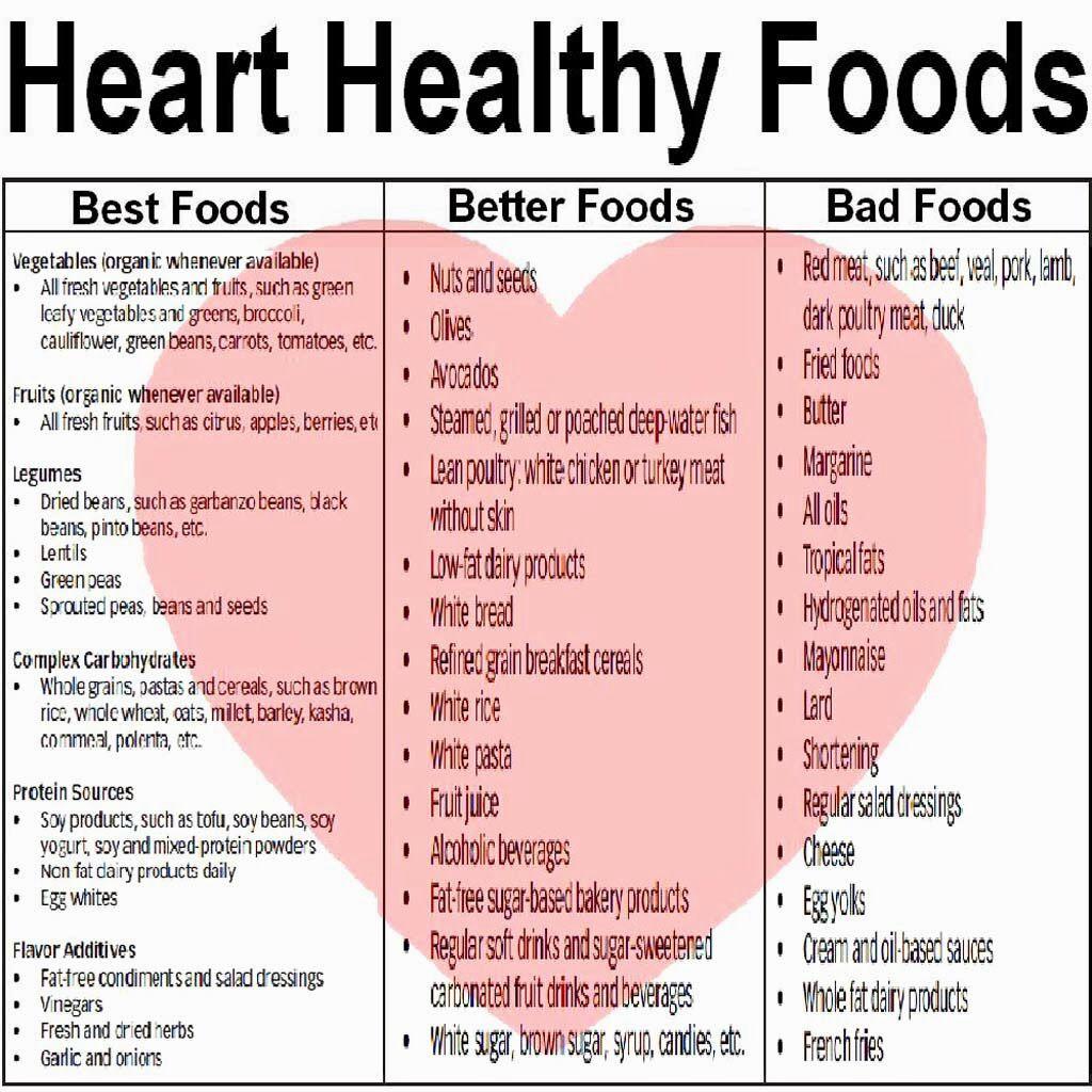 Cardiac Diet Food Choices