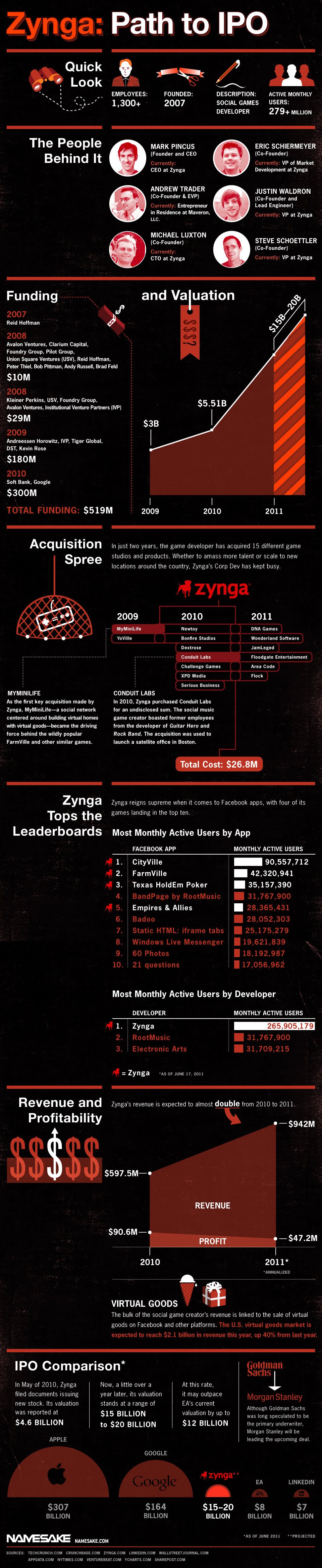 Road to Riches Zynga's Path to IPO Infographic, Social