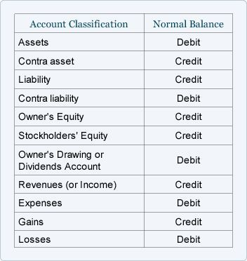 Asset And Liability Statement Template Fascinating Accounting Normal Balance Cheat Sheet You're Welcome   Taxes .