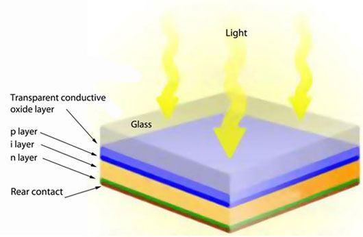 An Amorphous Silicon Thin Film Solar Cell Uses A Pin