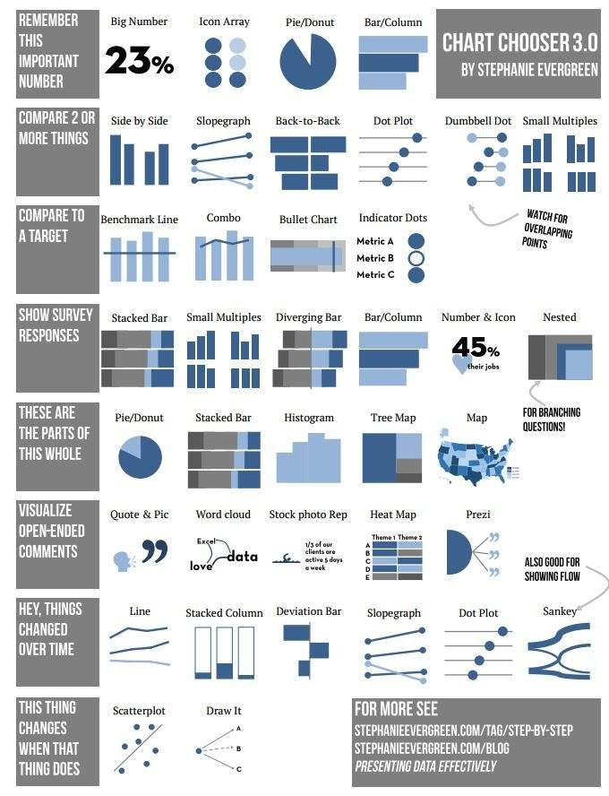 Stephanie Evergreen Chart Chooser 3 0 Data Visualization Infographic Data Visualization Design Data Science Learning